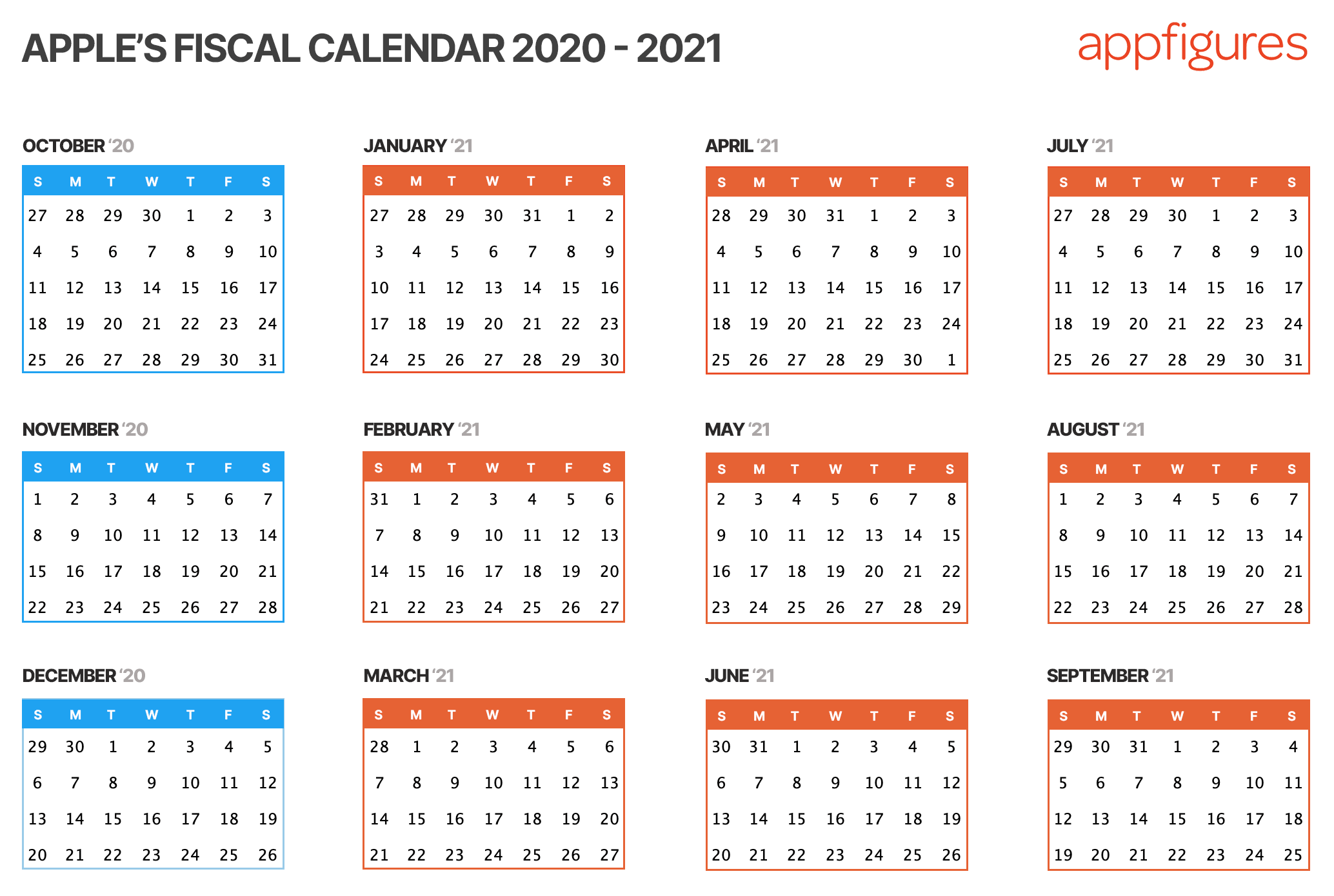 Apple's fiscal calendar for developer payouts (2020 - 2021)
