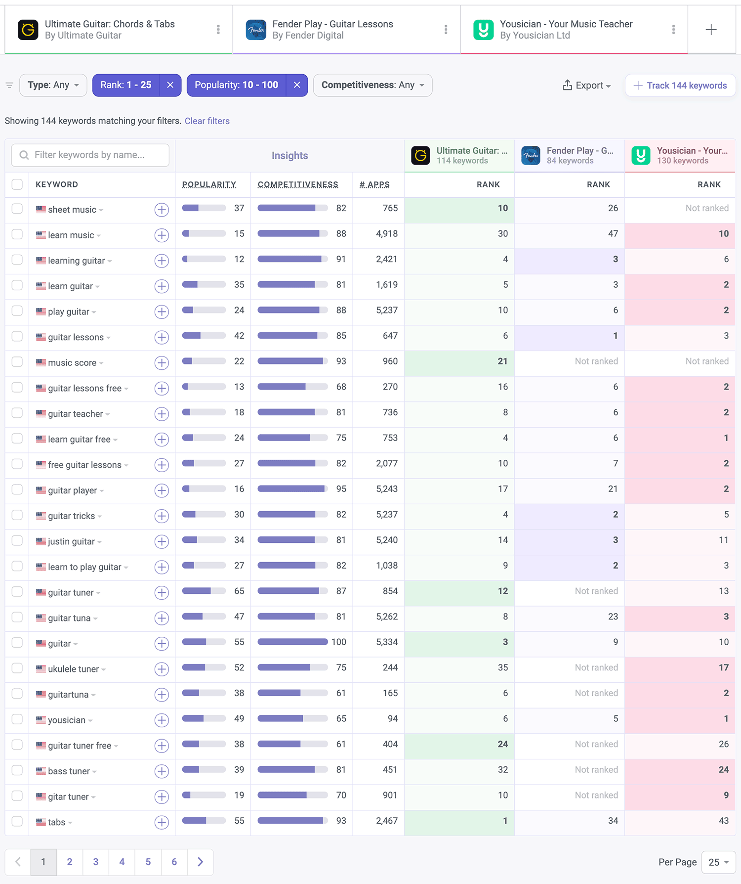 Find competitor's keywords quickly with ASO tools from Appfigures