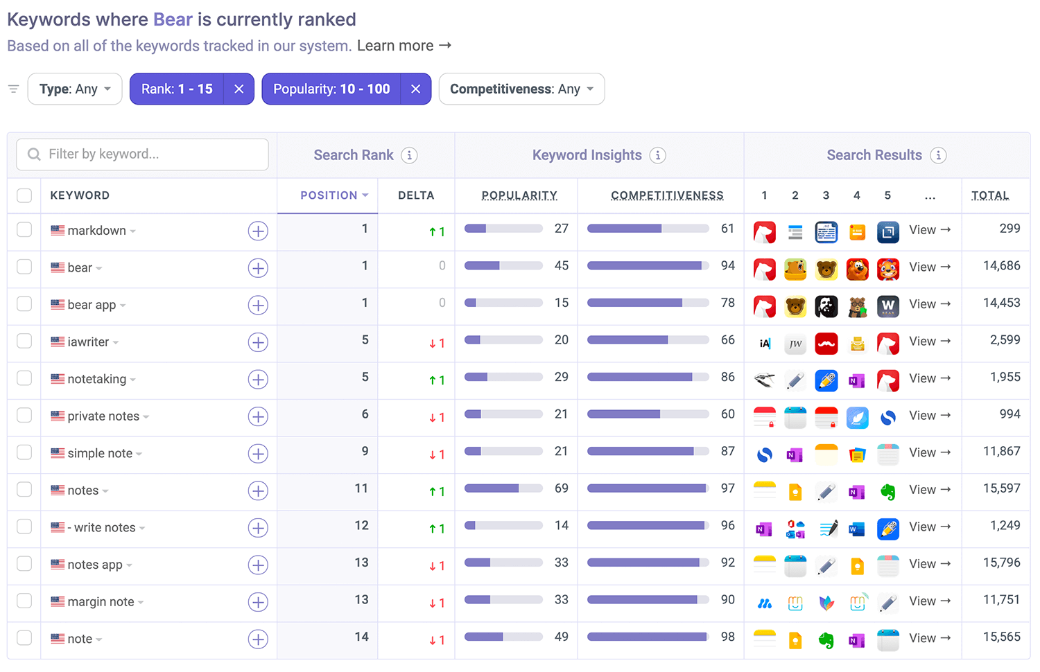 Where Bear is ranked on the App Store by Appfigures