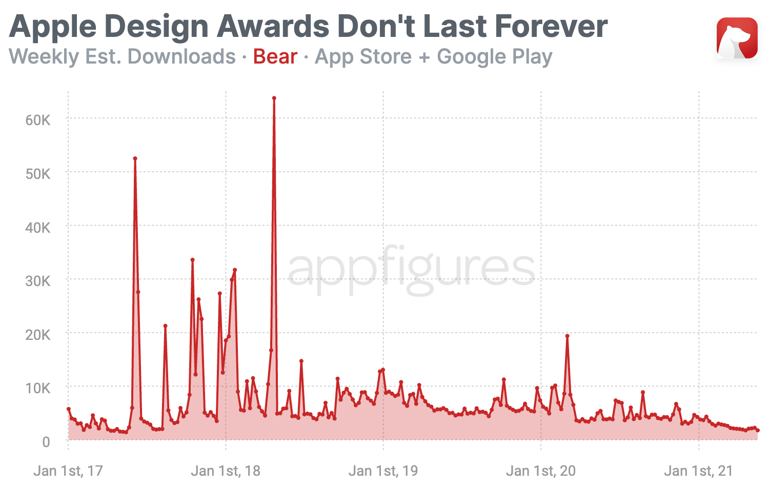 Trend of estimated downloads by Appfigures