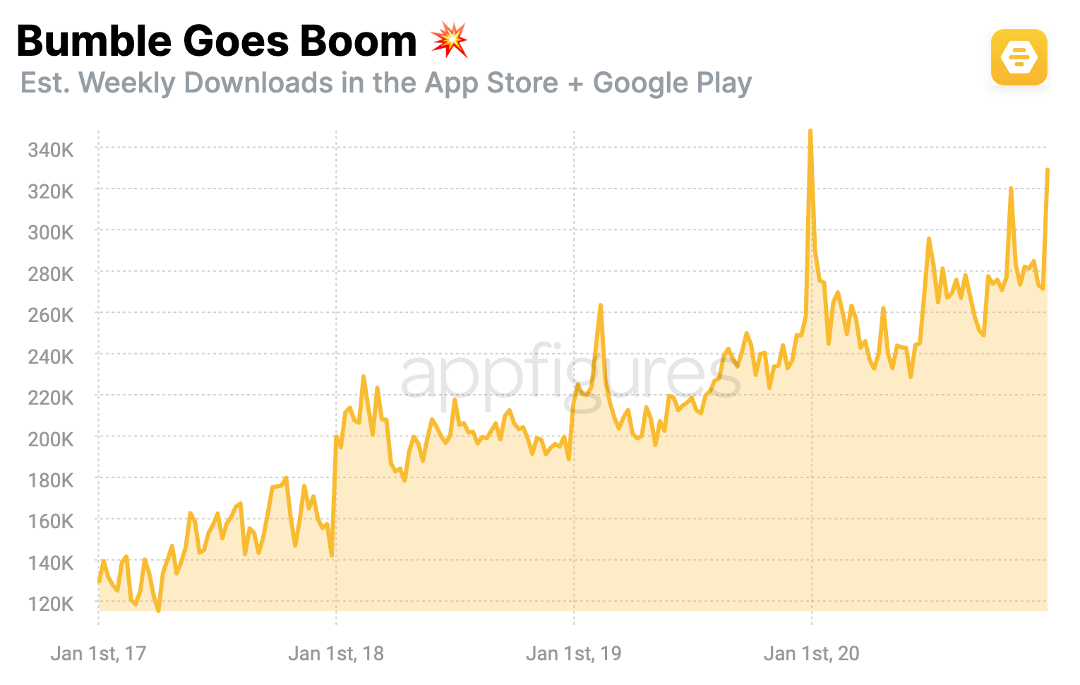 Bumble - Monthly estimated downloads in the App Store and Google Play