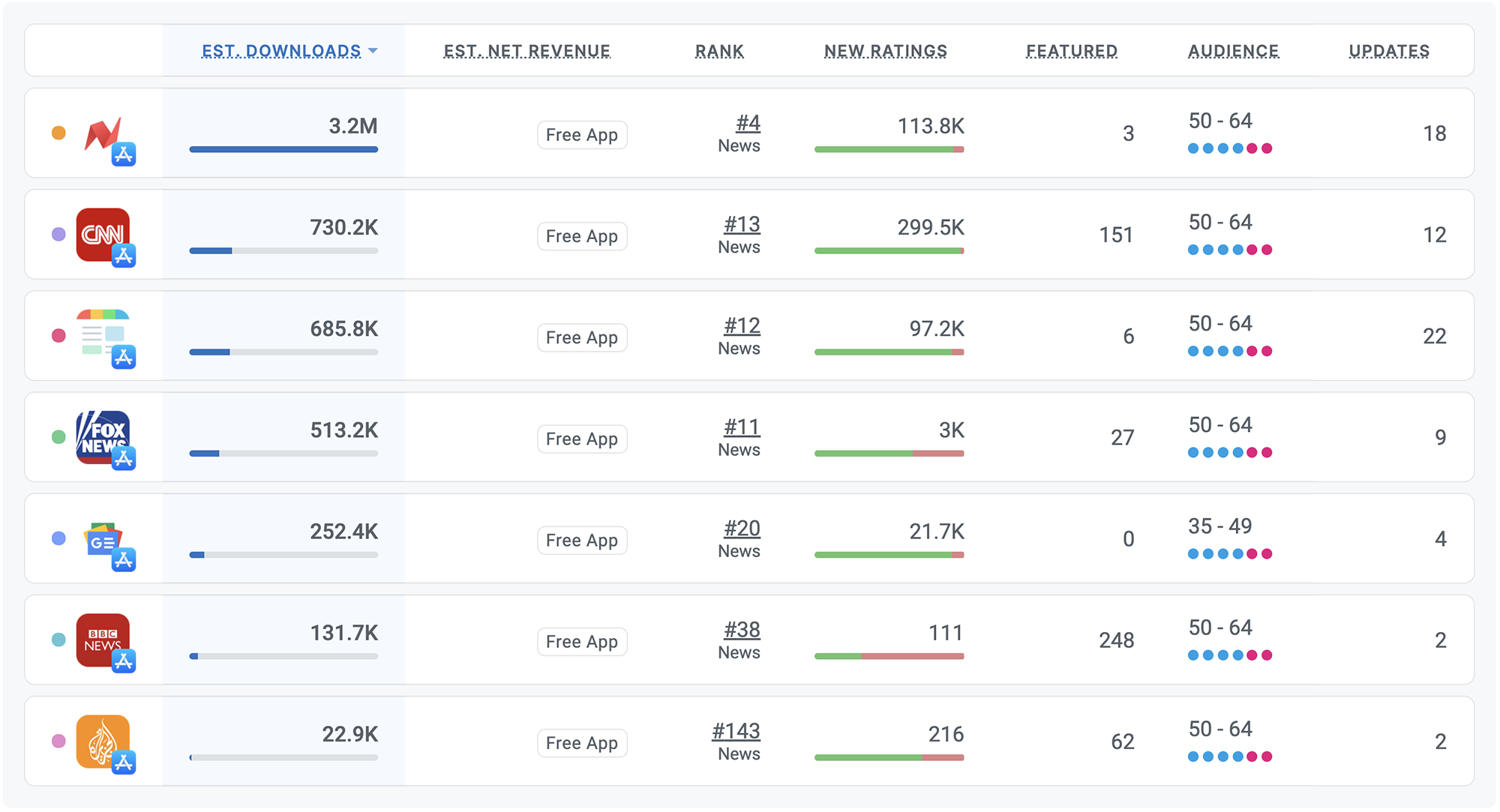 Competitor intelligence for iOS and Android Apps by Appfigures