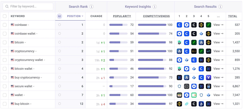 Coinbase ASO Keyword Performance by Appfigures