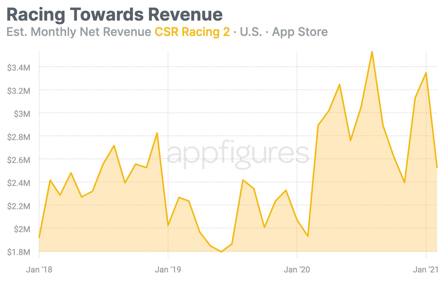 Estimated downloads of CSR Racing 2 by Appfigures