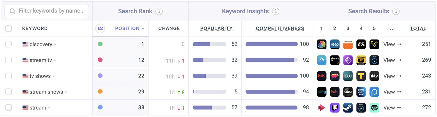 Discovery+ ASO Keyword Performance by Appfigures