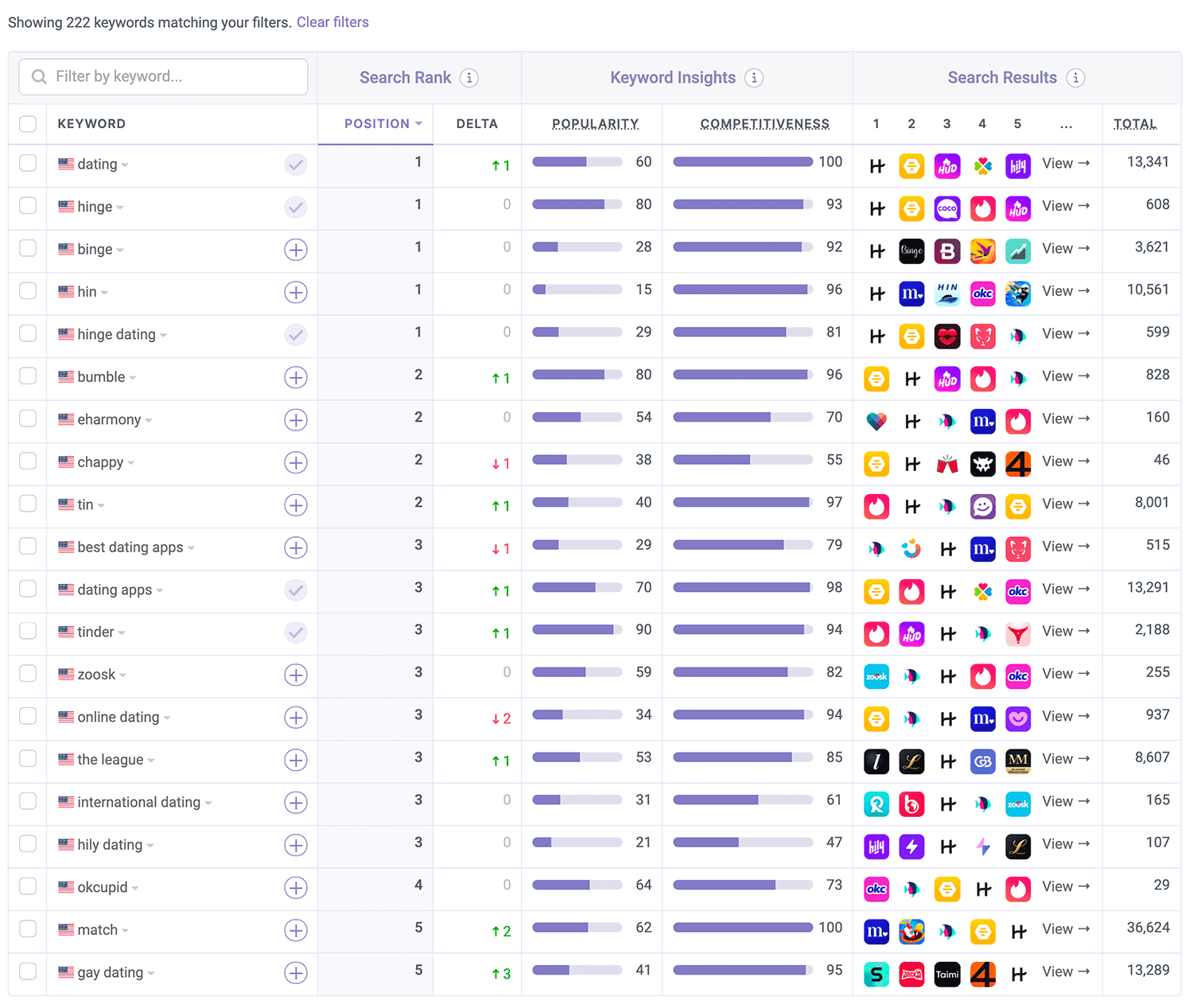 Where Hinge is ranked on the App Store by Appfigures