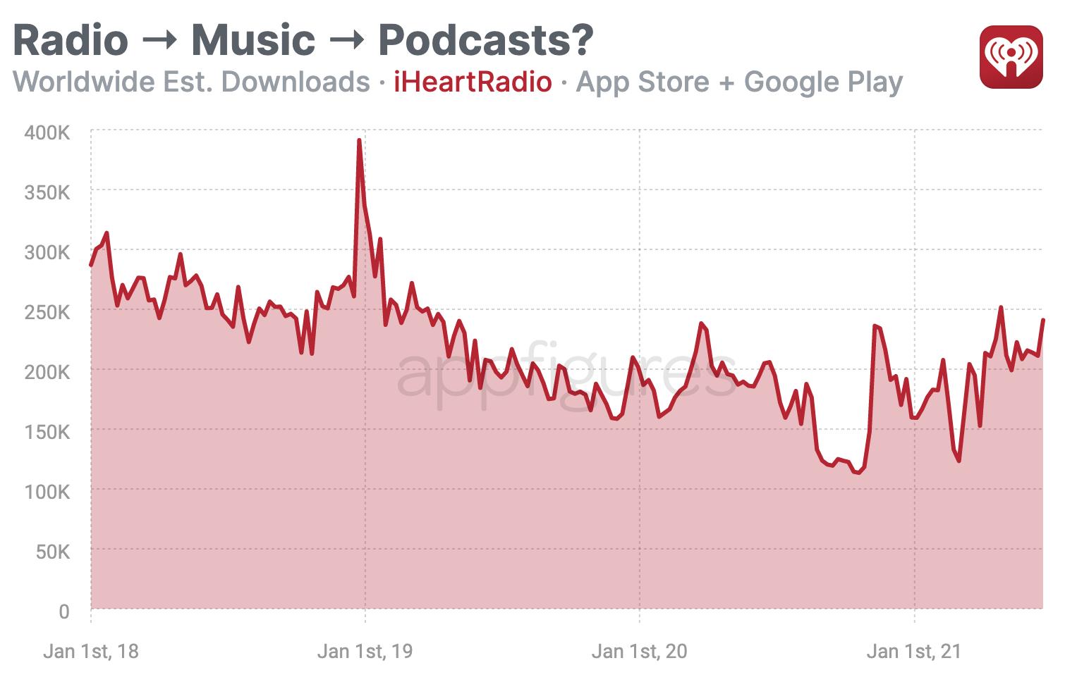 iHeartRadio estimated downloads