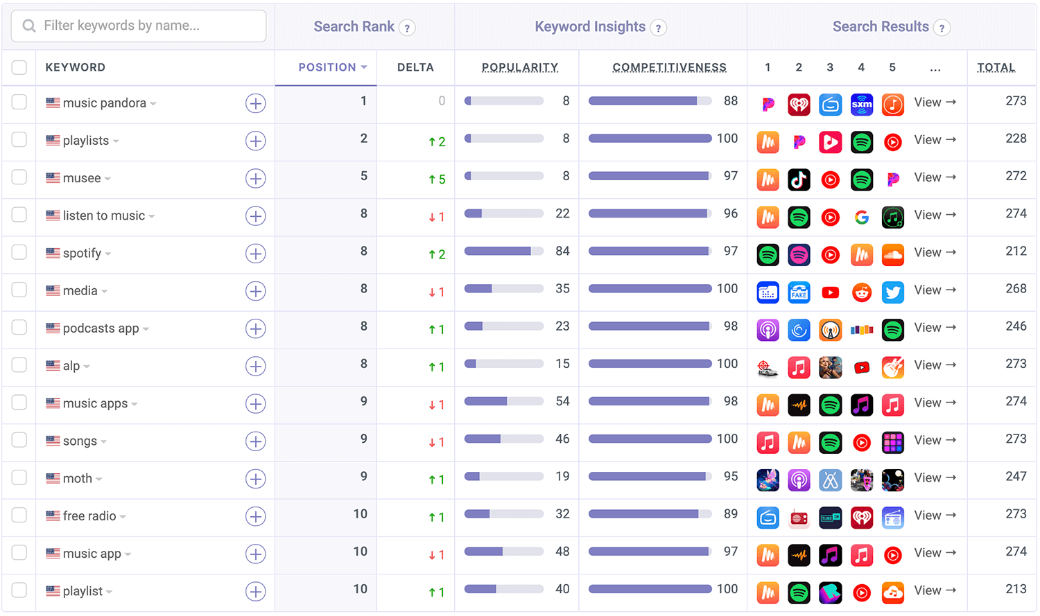 Pandora is ranked on the App Store by Appfigures