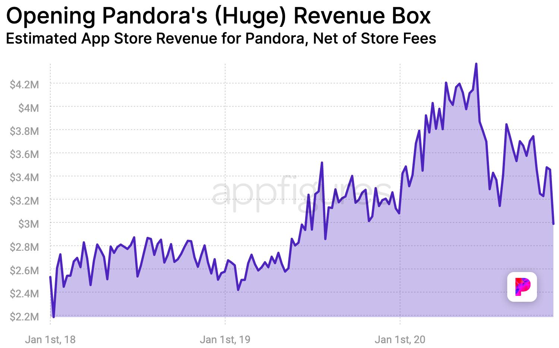 Pandora's estimated revenue in the App Store