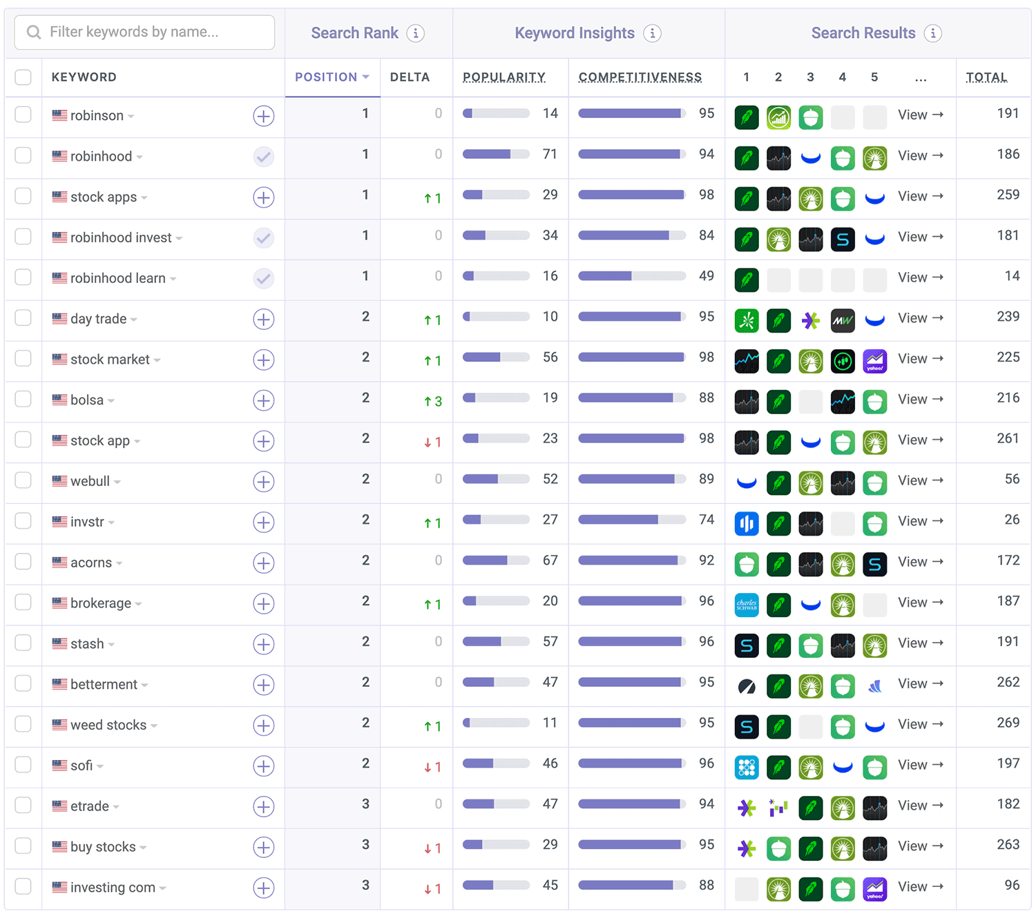 Robinhood is ranked on the App Store by Appfigures