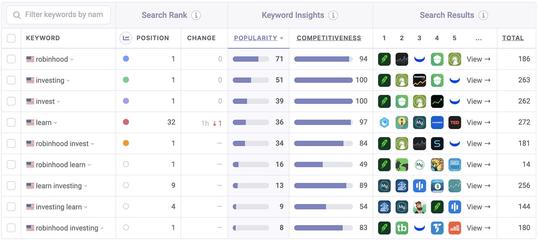 Robinhood ASO Keyword Performance by Appfigures