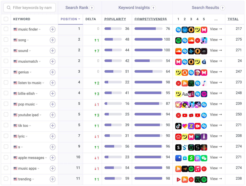 ASO Teardown   Shazam Teaches Us How Apple Does App Store ...