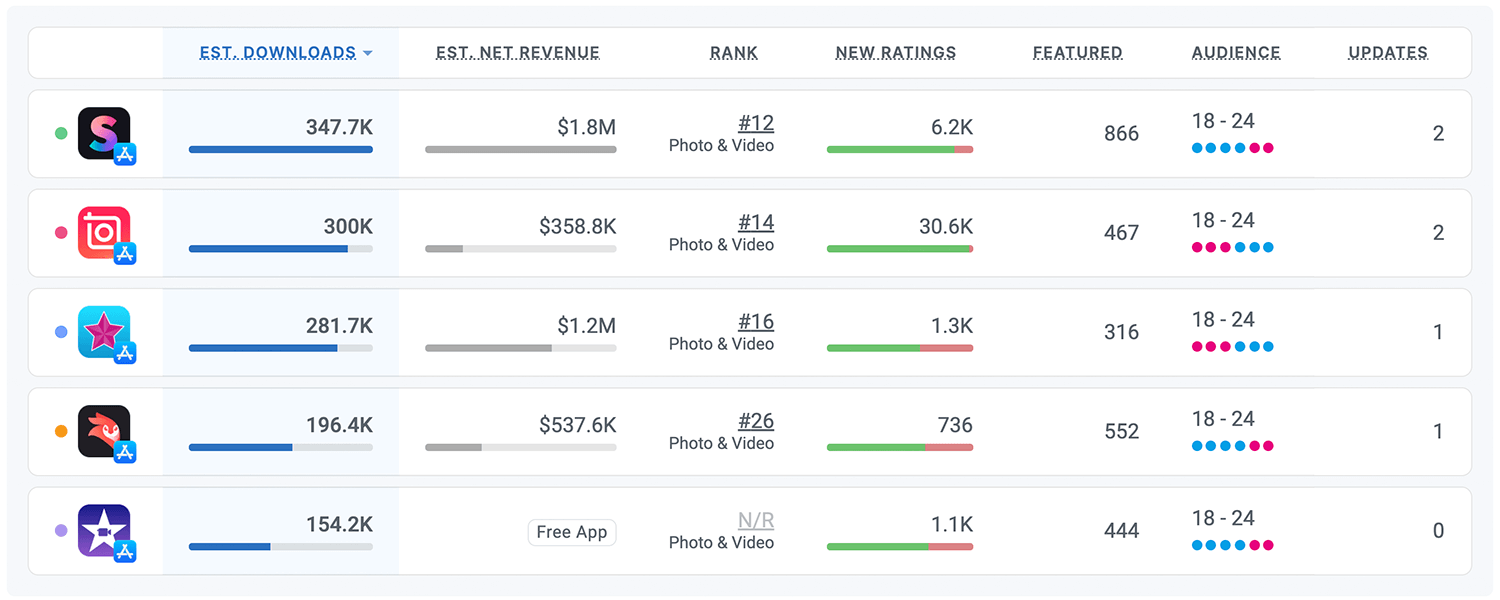 Competitor intelligence for Splice in the U.S. App Store