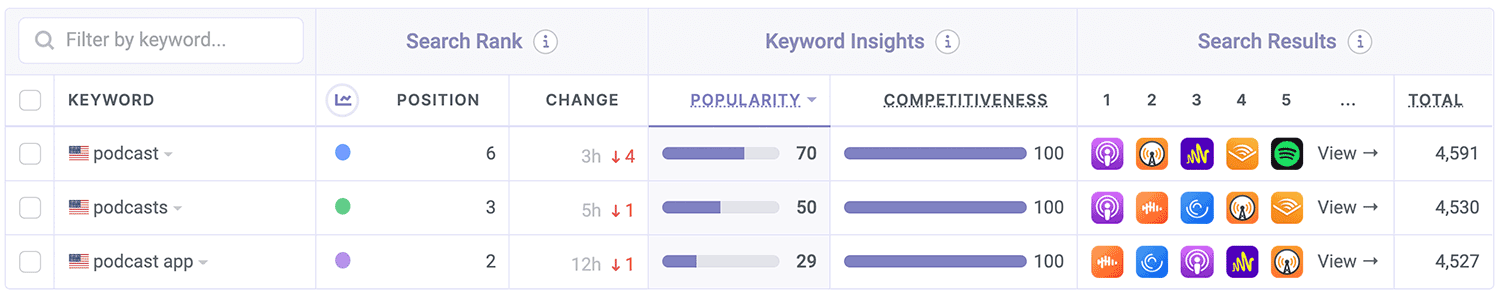 The Podcast App ASO Keyword Performance by Appfigures