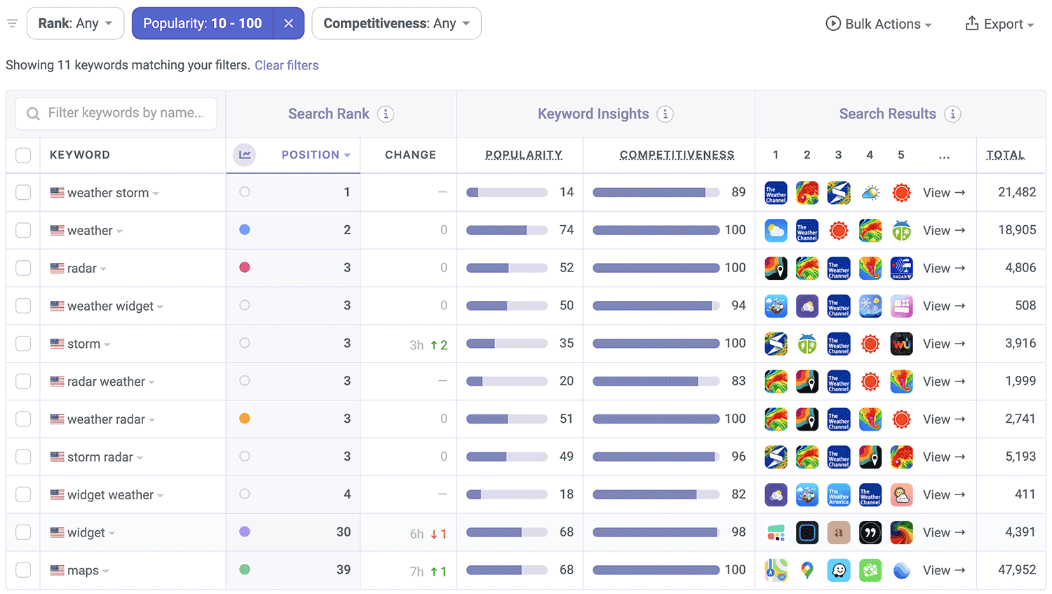 The Weather Channel ASO Keyword Performance by Appfigures