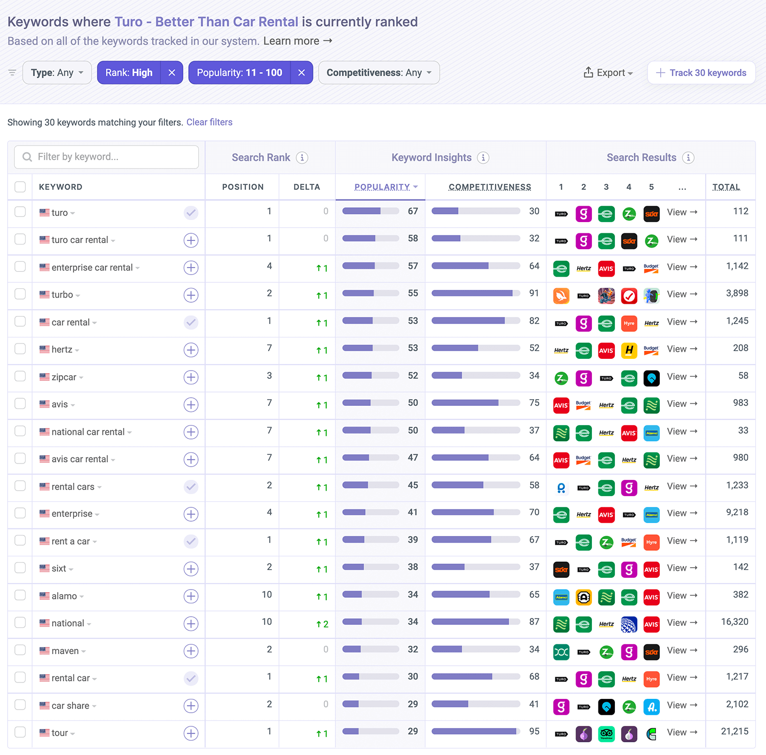 Where Turo is ranked on the App Store by Appfigures