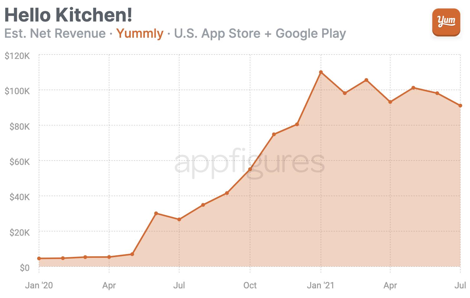 Yummly mobile revenue in the U.S.