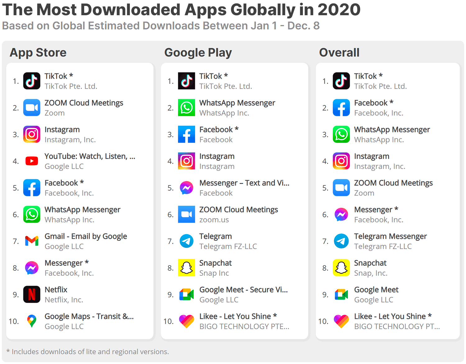 The top apps in 2020 by number of downloads worldwide