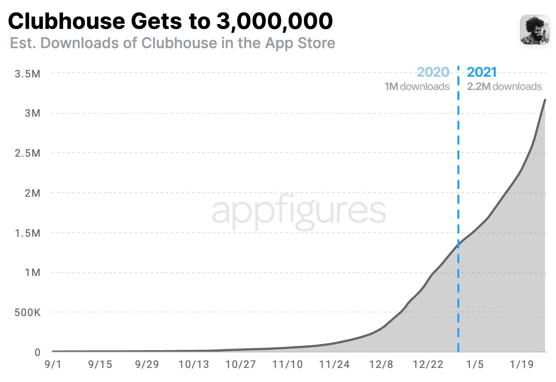 Cumulative downloads of CLubhouse