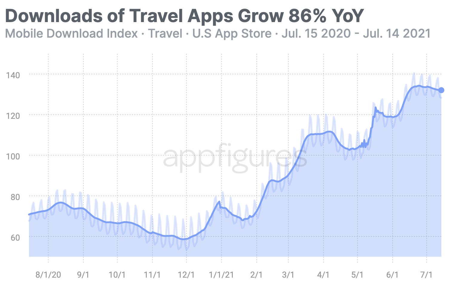 Downloads in the Travel category nearly double year over year according to the Mobile Download Index