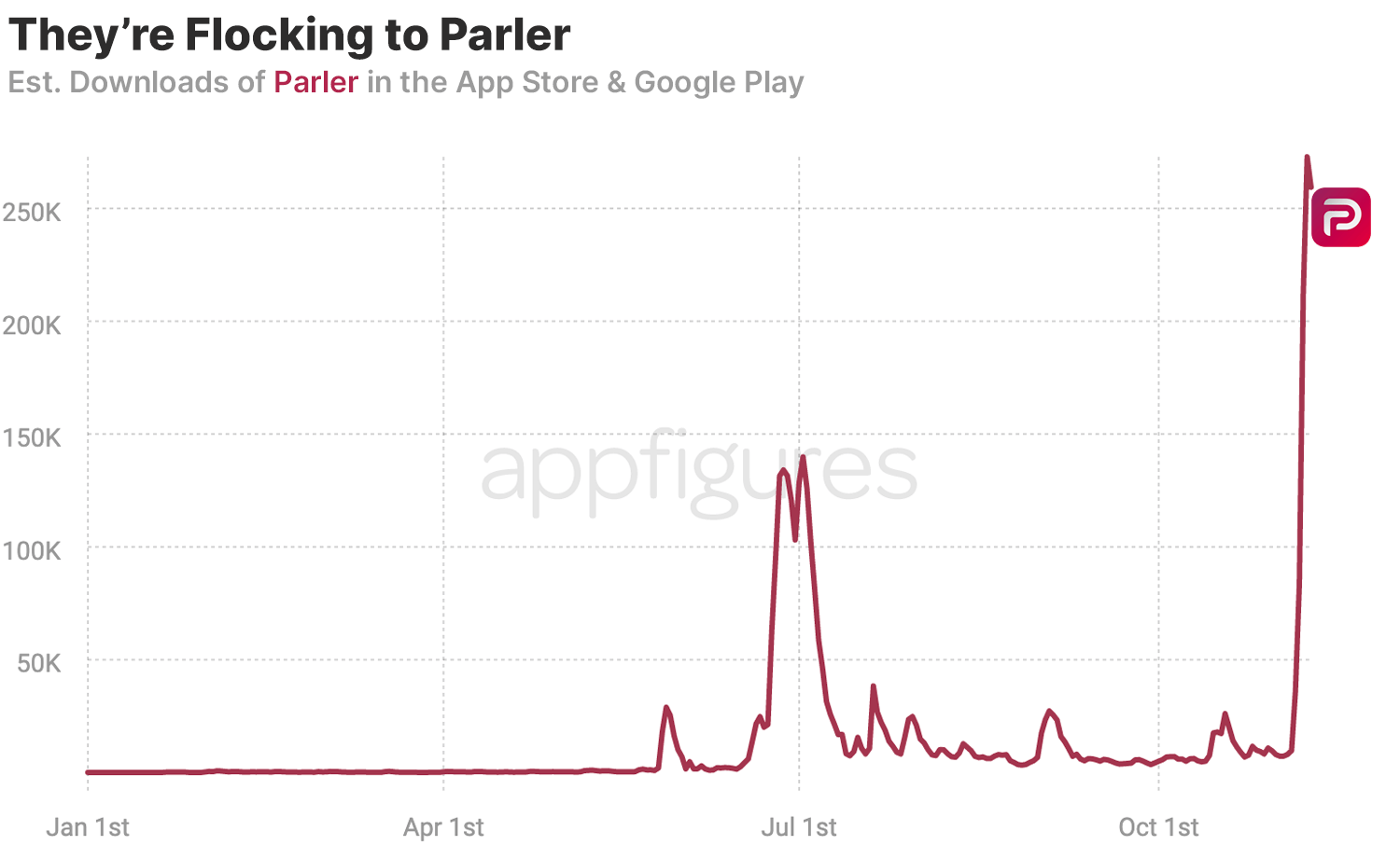 Parler downloads are about to hit 4,000,000