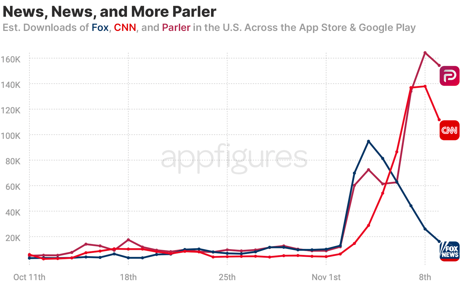 Parler was downloaded more times than Fox and CNN