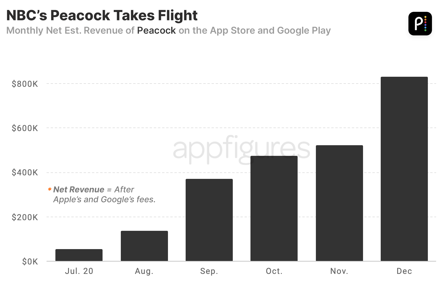 Estimated revenue of Peacock in the App Store and Google Play