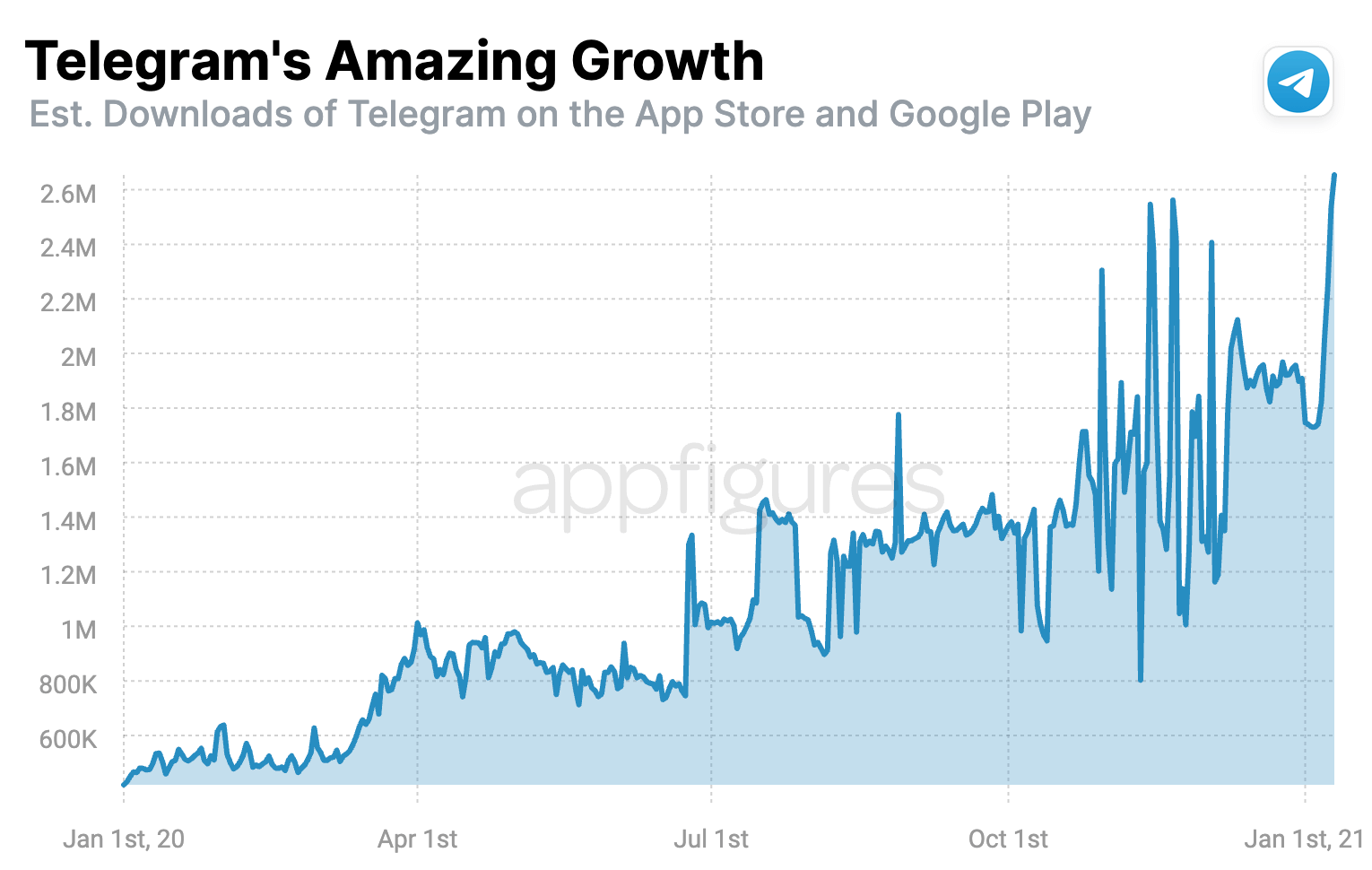 Downloads of Telegram on the App Store and Google Play in 2020