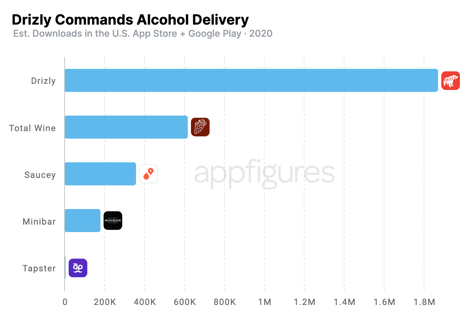 Comparison of alcohol-delivery-app downloads using app intelligence from Appfigures