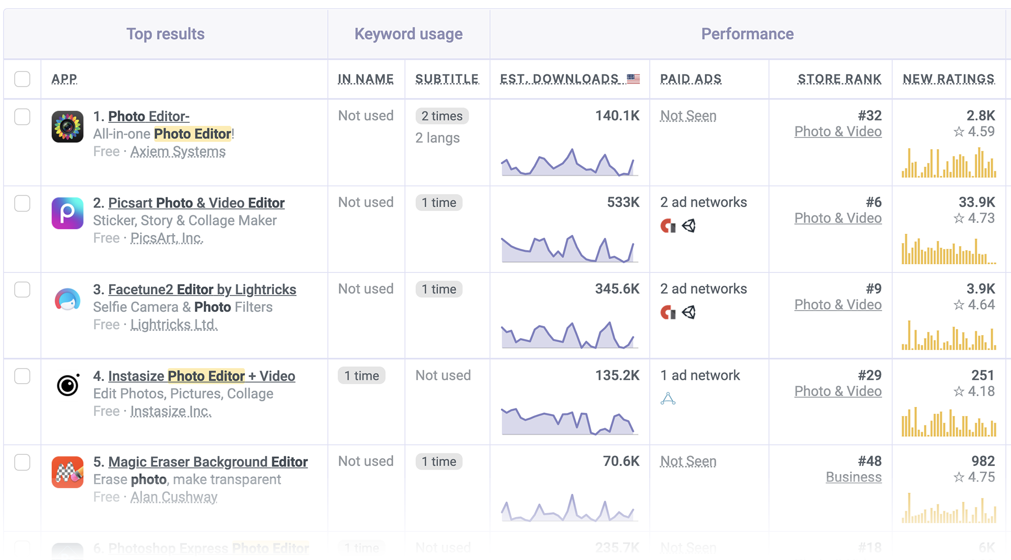 Keyword analysis of photo editors on the App Store