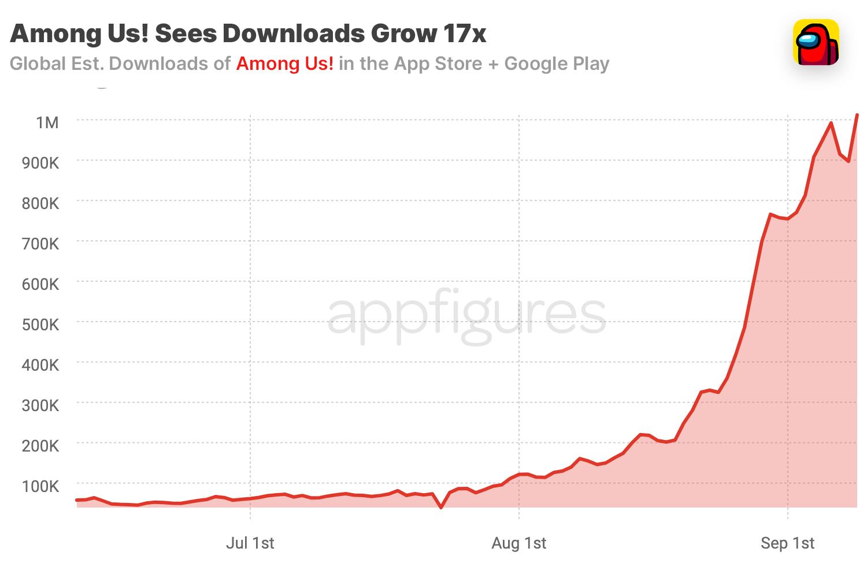 Among Us! mobile downloads