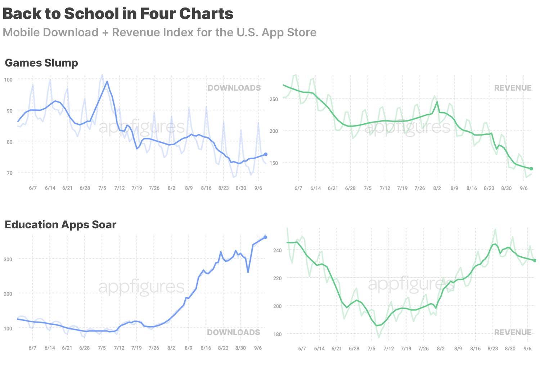 Mobile download index