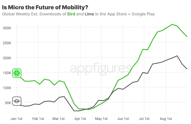 Lime & Bird app downloads