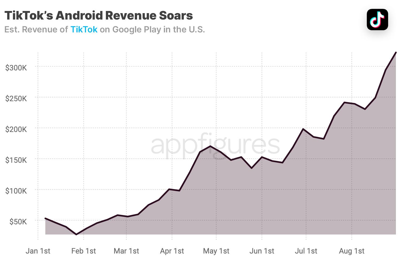 TikTok mobile revenue