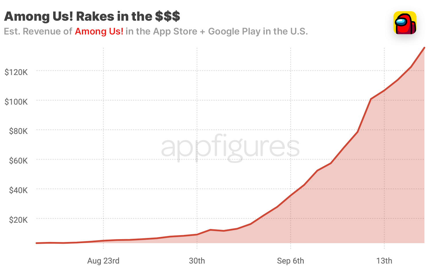Among Us! revenue on the App Store and Google Play