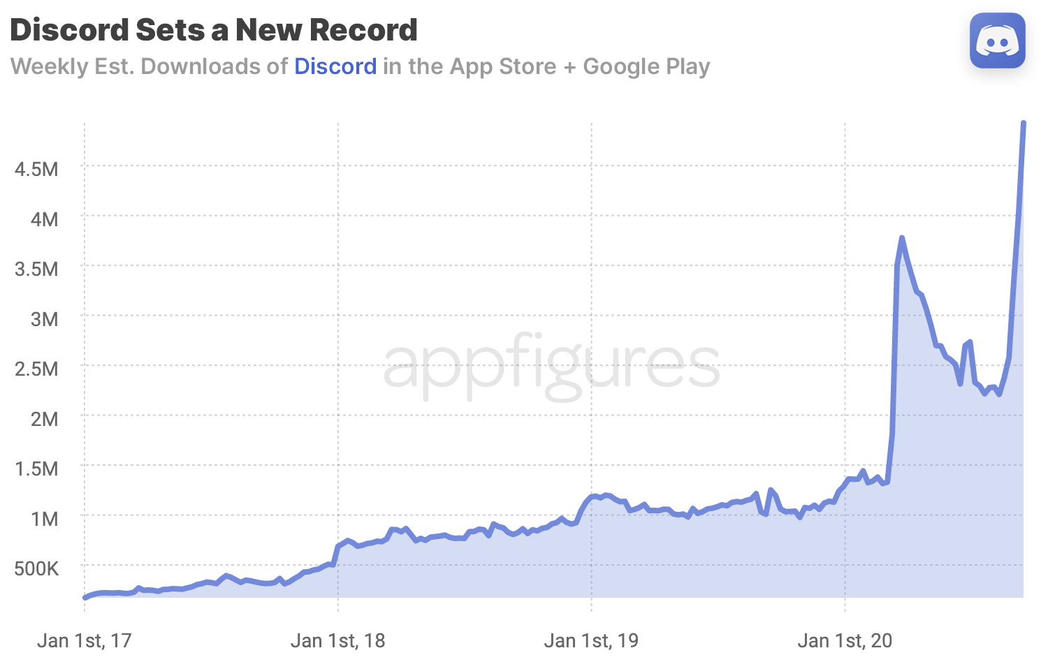 Discord downloads in the App Store and on Google Play