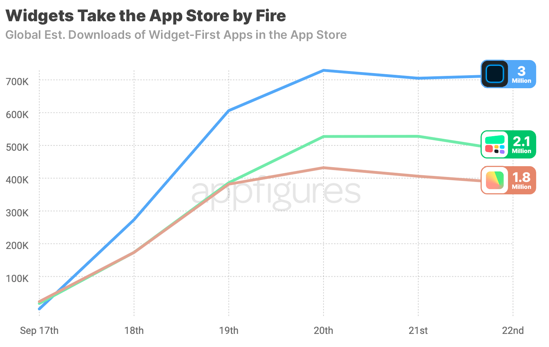 Widgetsmith downloads in the App Store