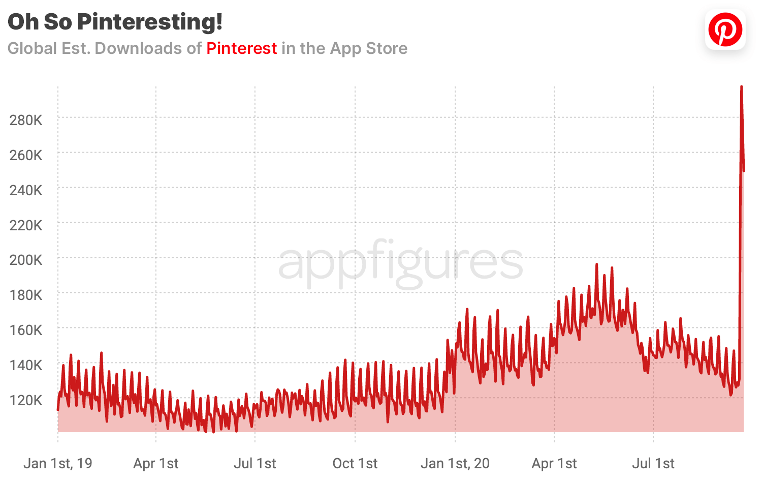 Pinterest downloads in the App Store