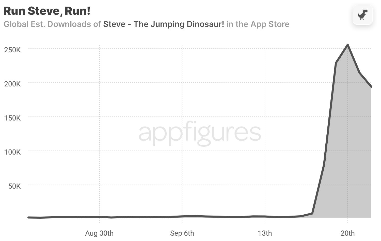 Widget game downloads in the App Store