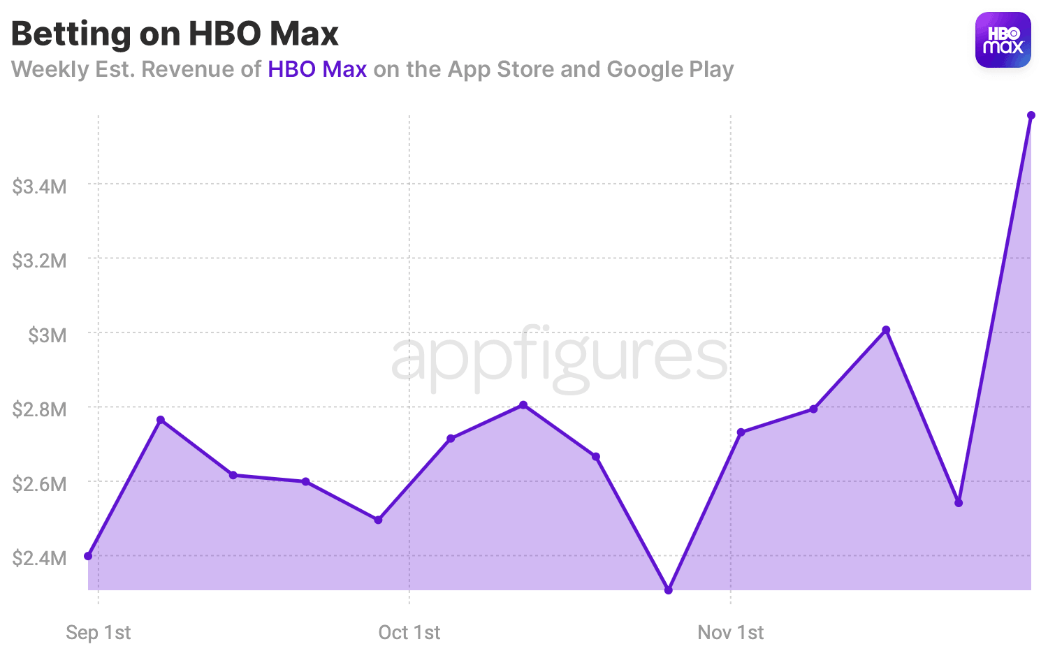 HBO Max Revenue on the App Store and Google Play