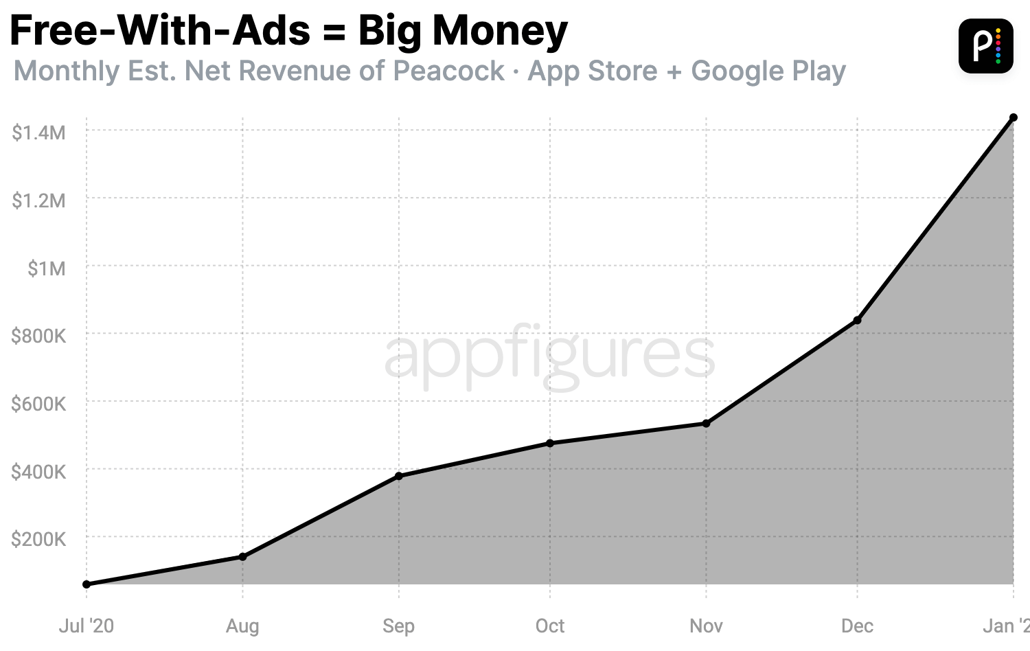 NBC's Peacock estimated monthly new revenue from Appfigures