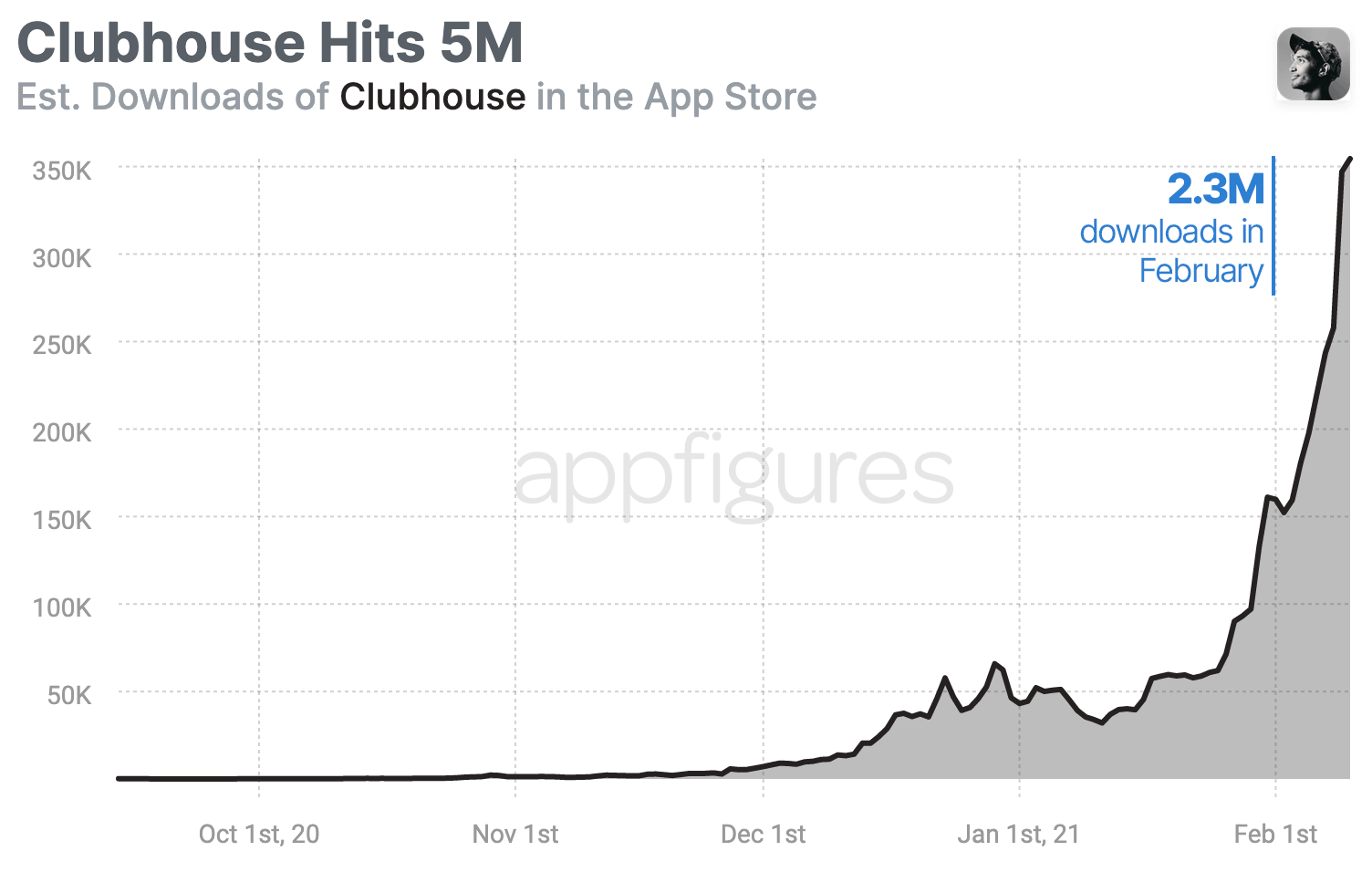 Estimated downloads of Clubhouse based on Appfigures app intelligence
