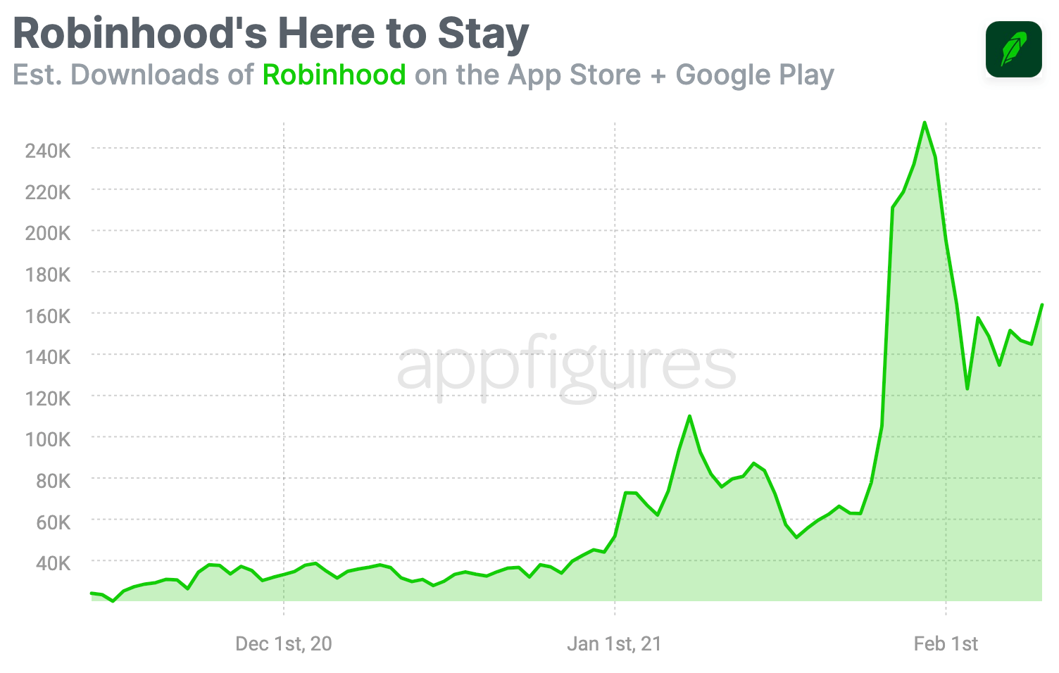 Estimated downloads of Robinhood based on Appfigures app intelligence