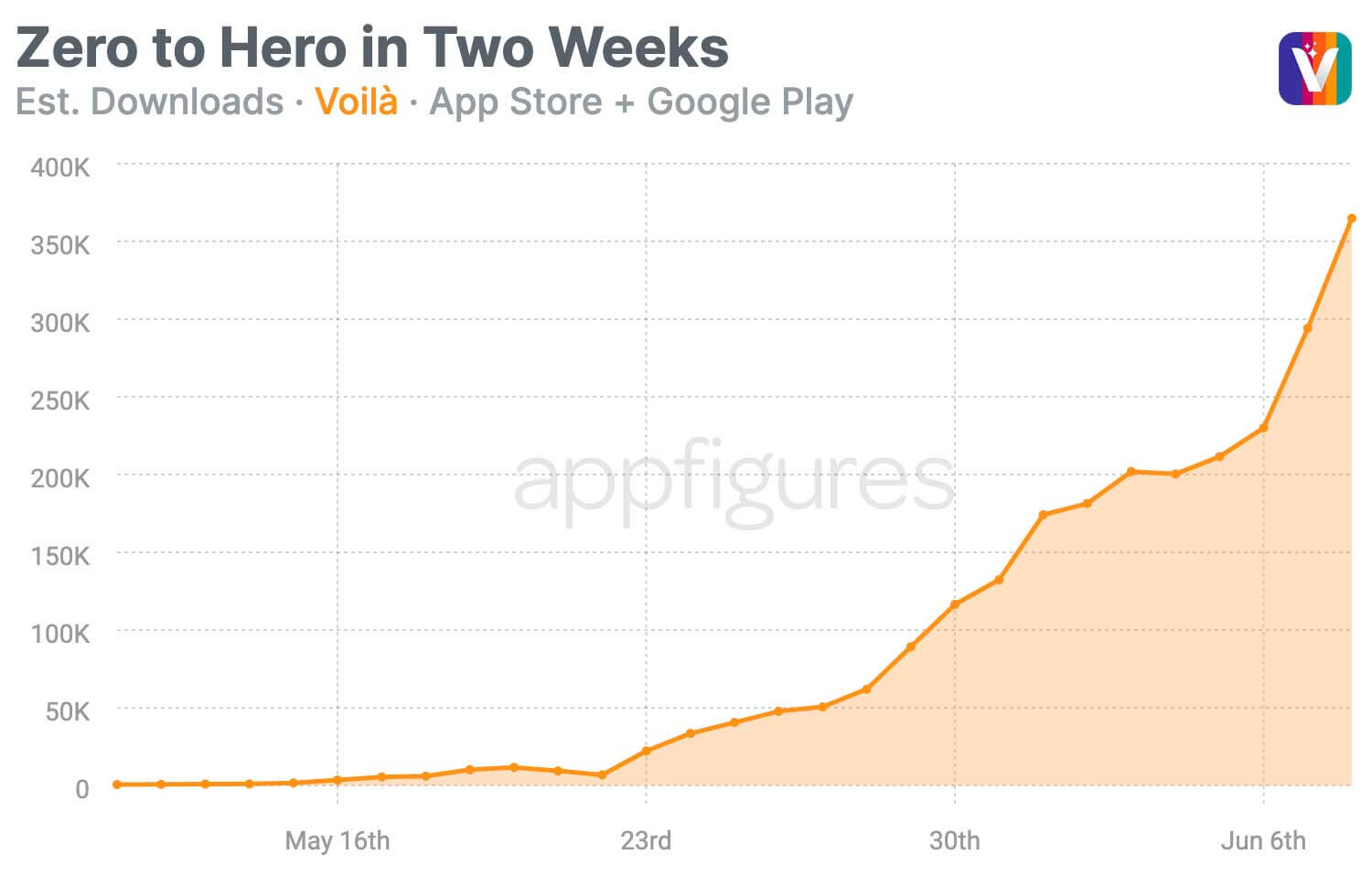 This Week in Apps #65 - It's Game Time + Reddit and Apple