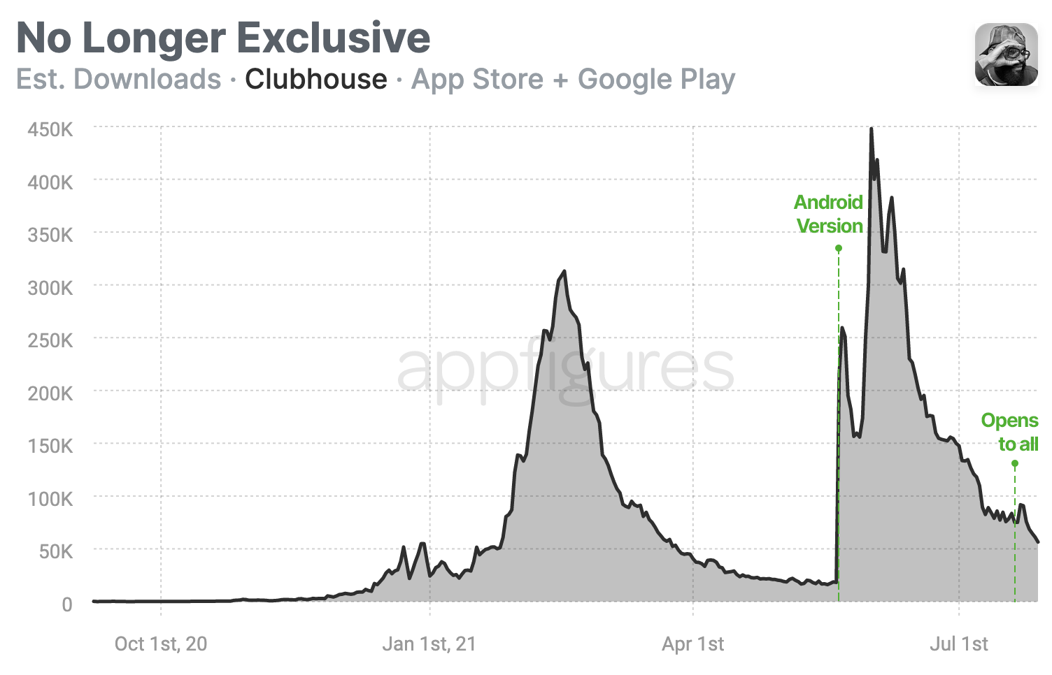 Downloads of Clubhouse