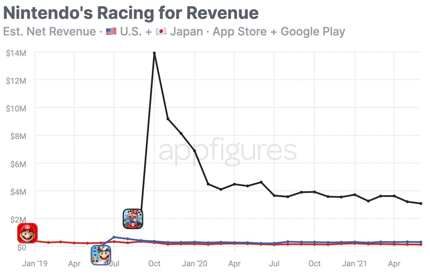 Revenue of Nintendo's latest Mario games