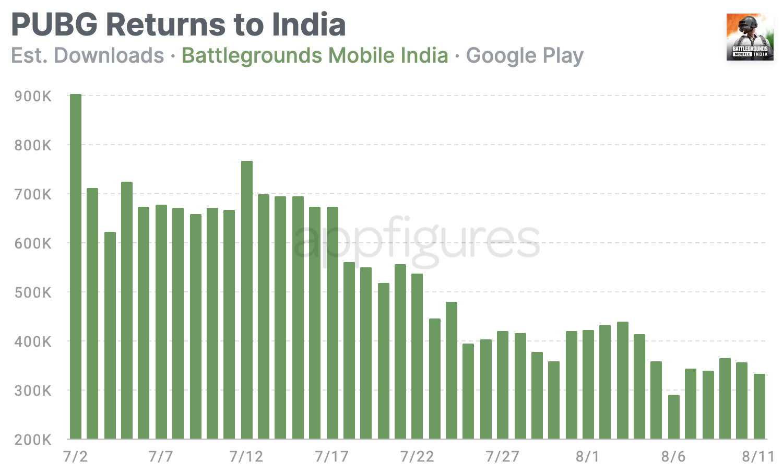 Battlegrounds Mobile India download estimates