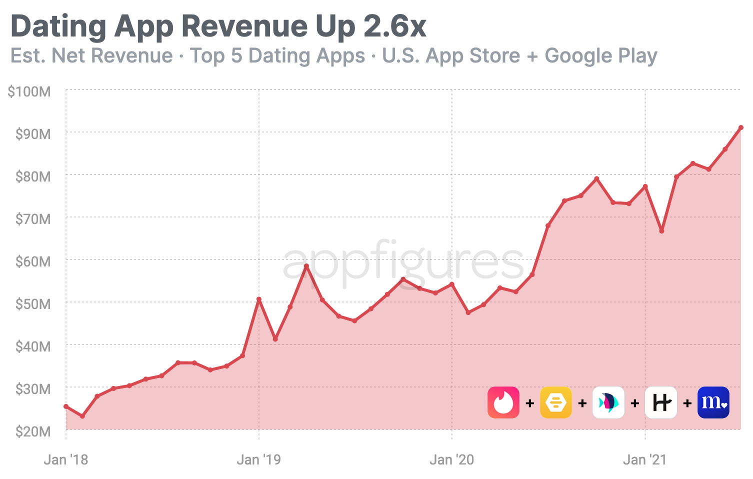 Dating apps revenue estimates
